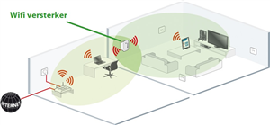 wifi versterker plaatsen